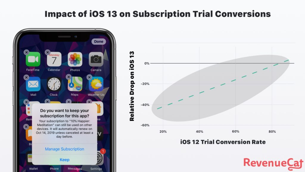 Impact of ios 13 on subscription trial