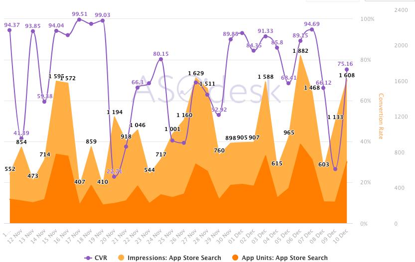 Анализ установок из поиска в App Store