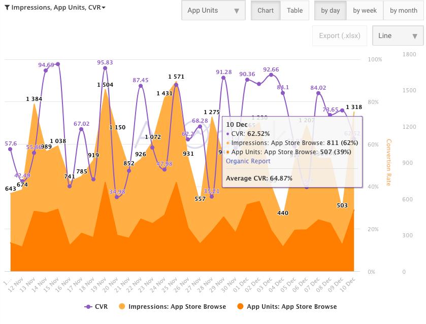 Анализ трафика в App Store