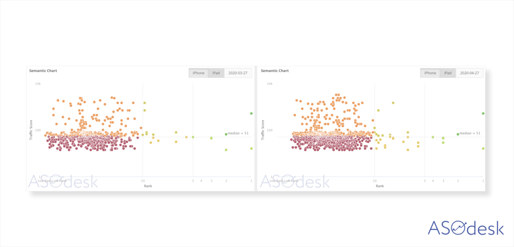 ASOdesk, Semantic Chart