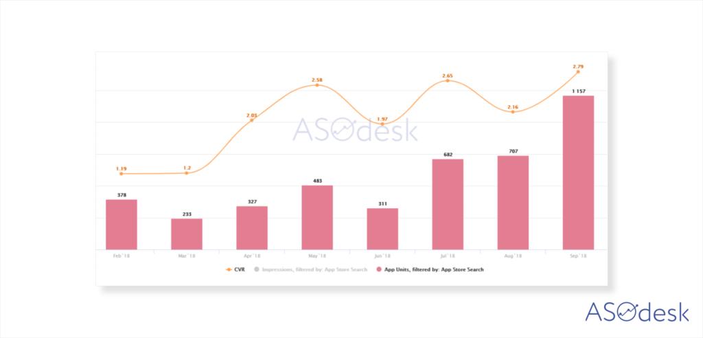 ASO Dashboard, Search Traffic