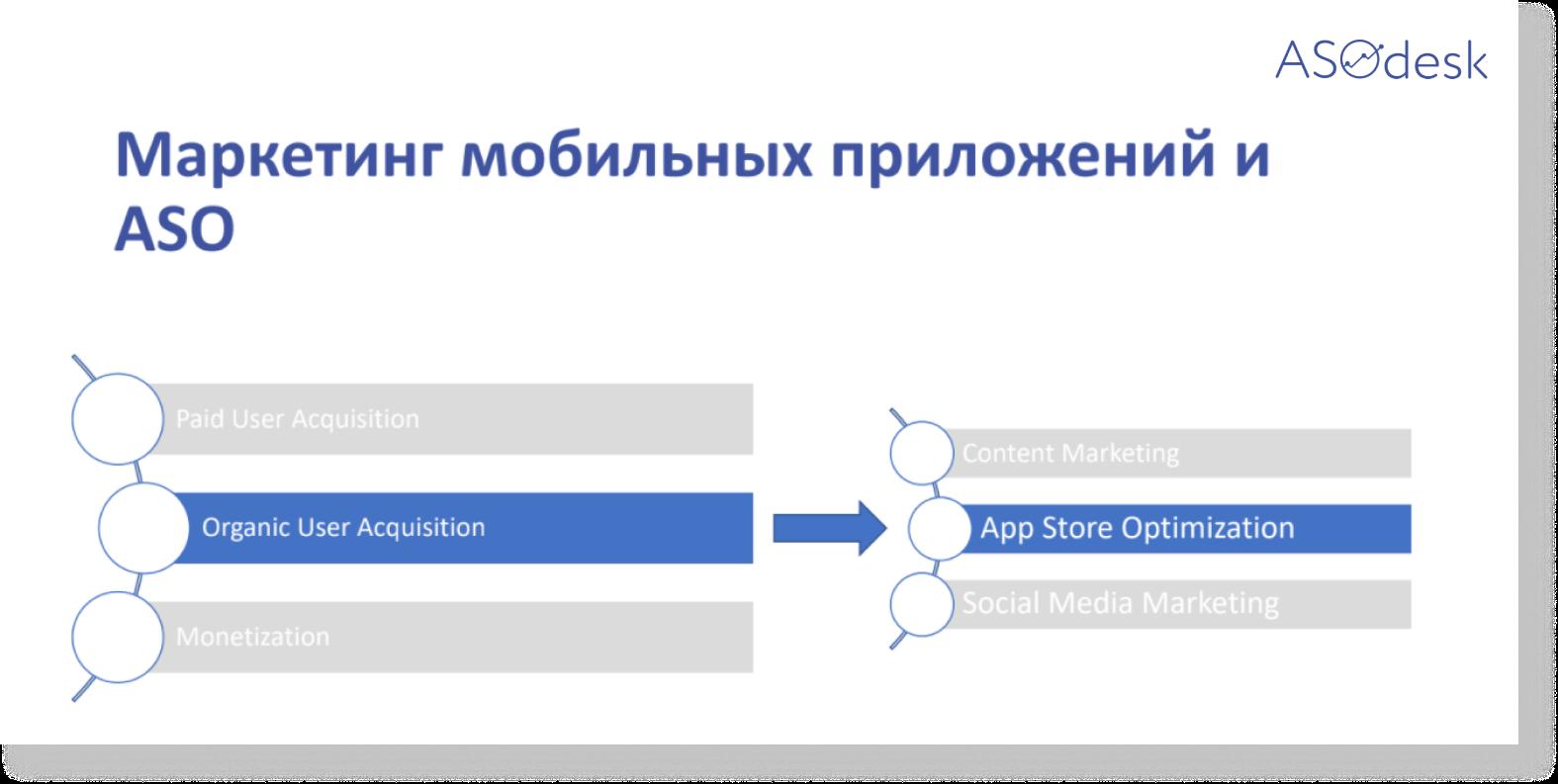 Маркетинг мобильных приложений делится на Organic User Acquisition, Paid User Acquisition и Monetisation