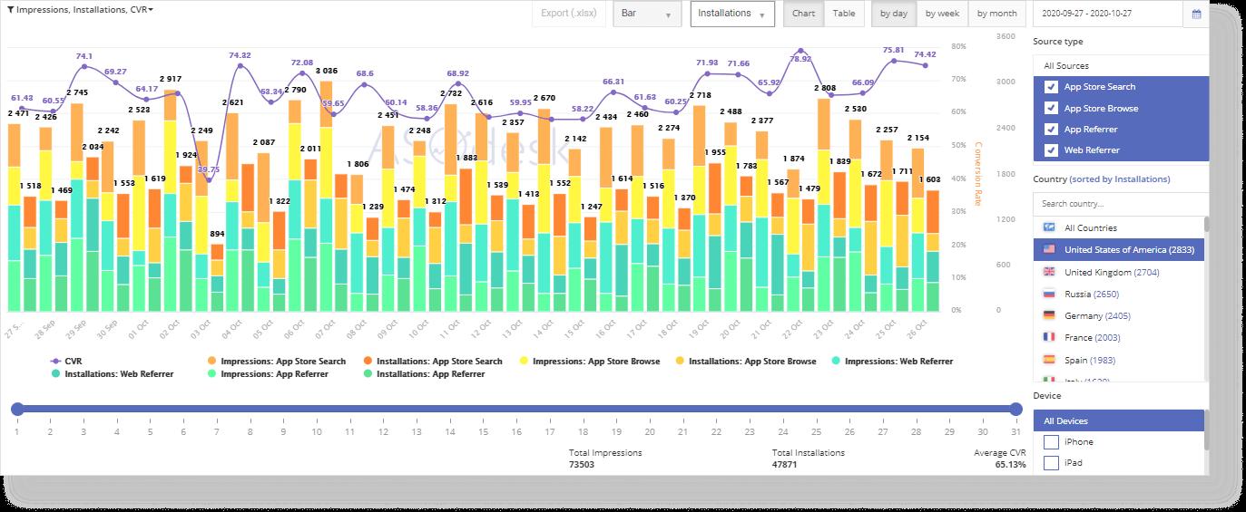 Анализ трафика из разных стран и источников в ASOdesk