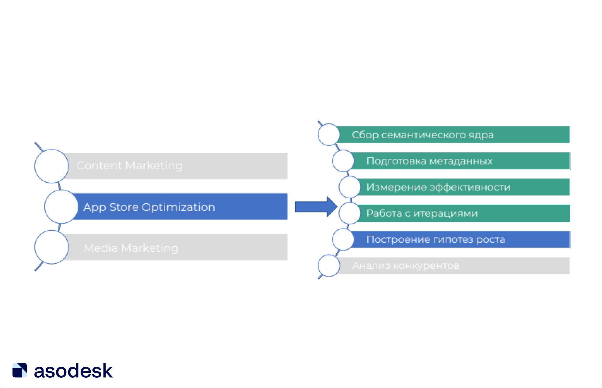 Поисковая оптимизация приложений делится на 6 этапов