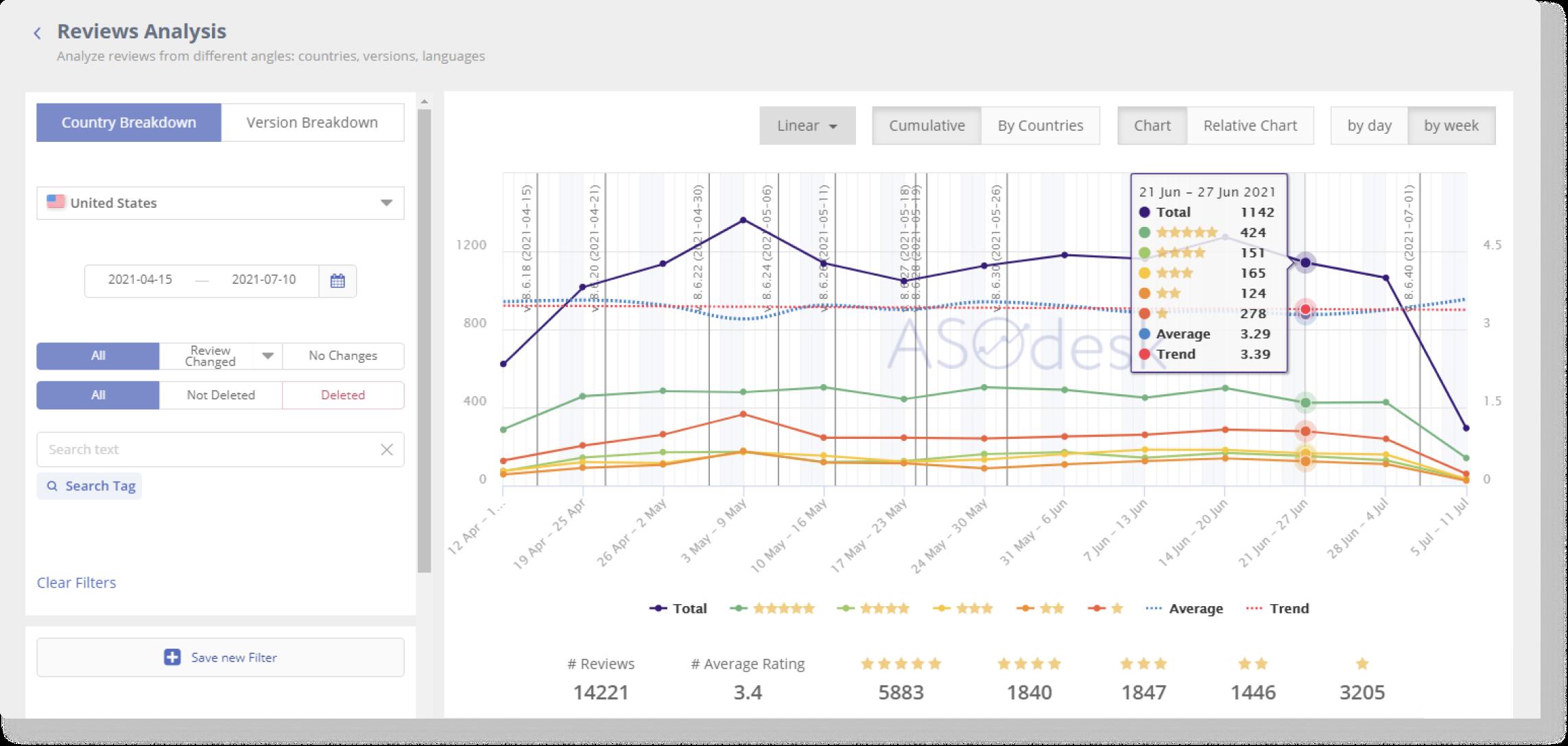 Asodesk позволяет анализировать отзывы на приложение в App Store и Google Play за любой период и в любой стране