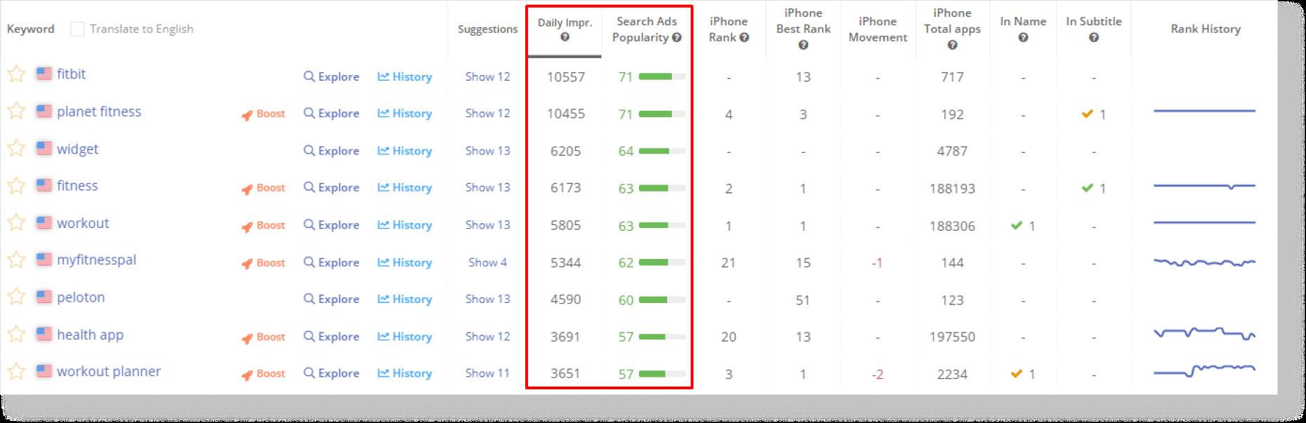 Вы можете оценить популярность запросов в день с помощью показателей Asodesk