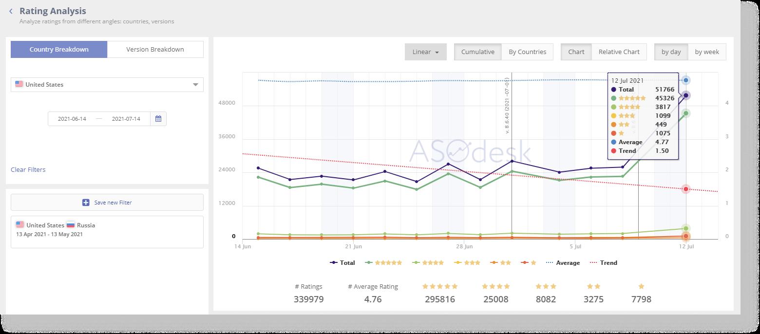 В Asodesk вы можете анализировать рейтинг приложения за любой период для разных стран и версий