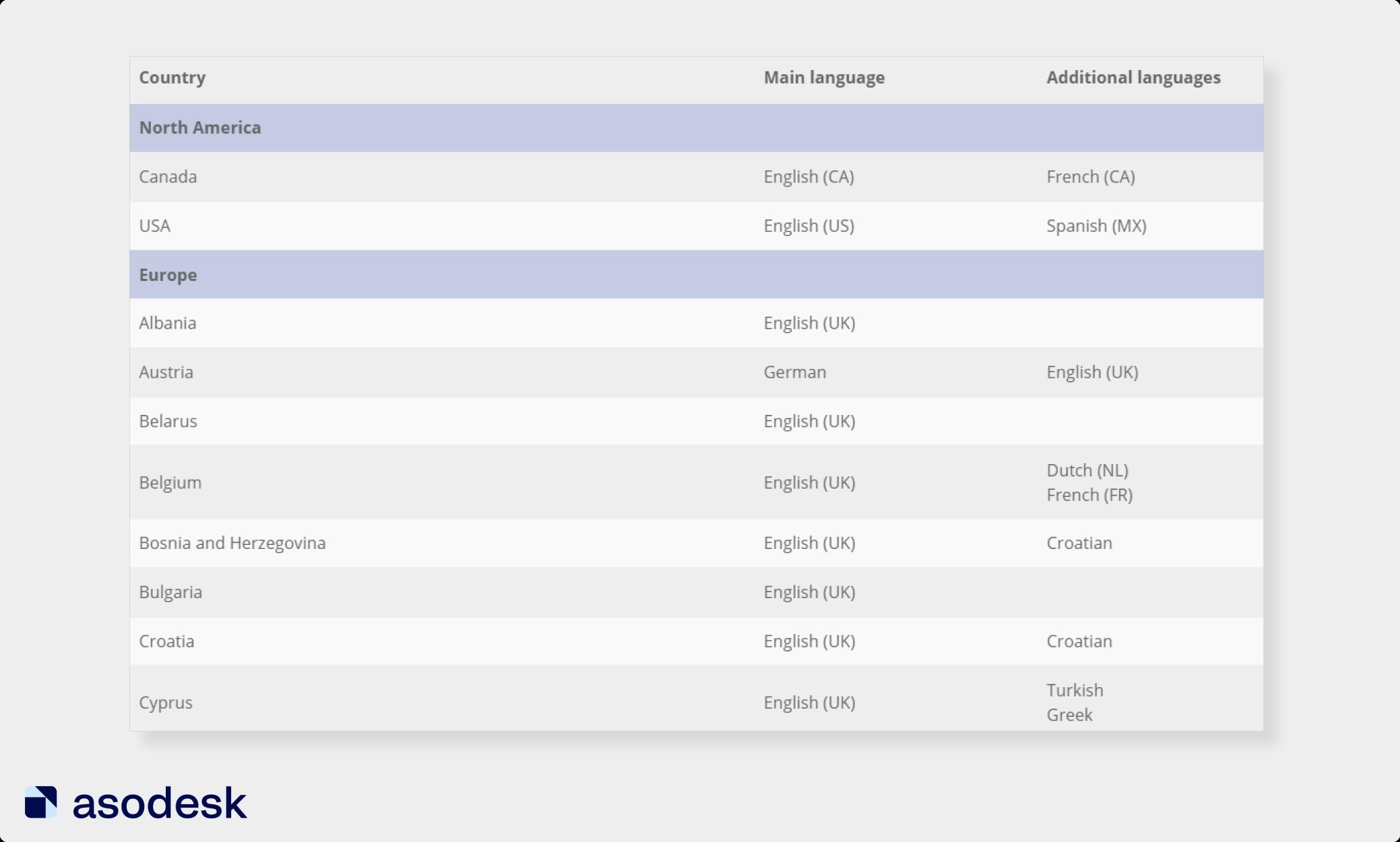 В таблице локализаций вы можете увидеть основной и дополнительные языки для каждой страны в App Store