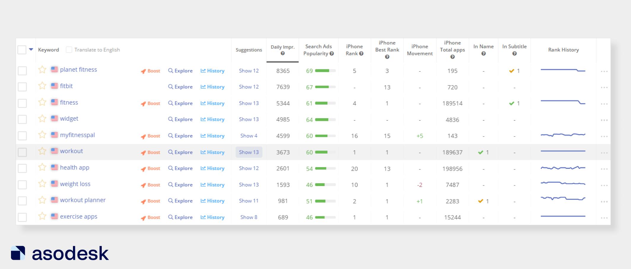 В Keyword Analytics в Asodesk можно посмотреть поисковые подсказки для каждого запроса